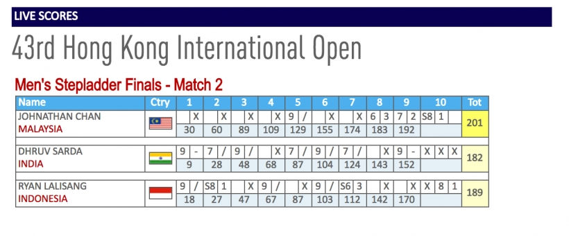 Hongkong Open 2017 : Chethana & Judy finish 2nd & 3rd